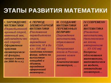 ЭТАПЫ РАЗВИТИЯ МАТЕМАТИКИ I. ЗАРОЖДЕНИЕ МАТЕМАТИКИ (Первобытнообщинный строй,...