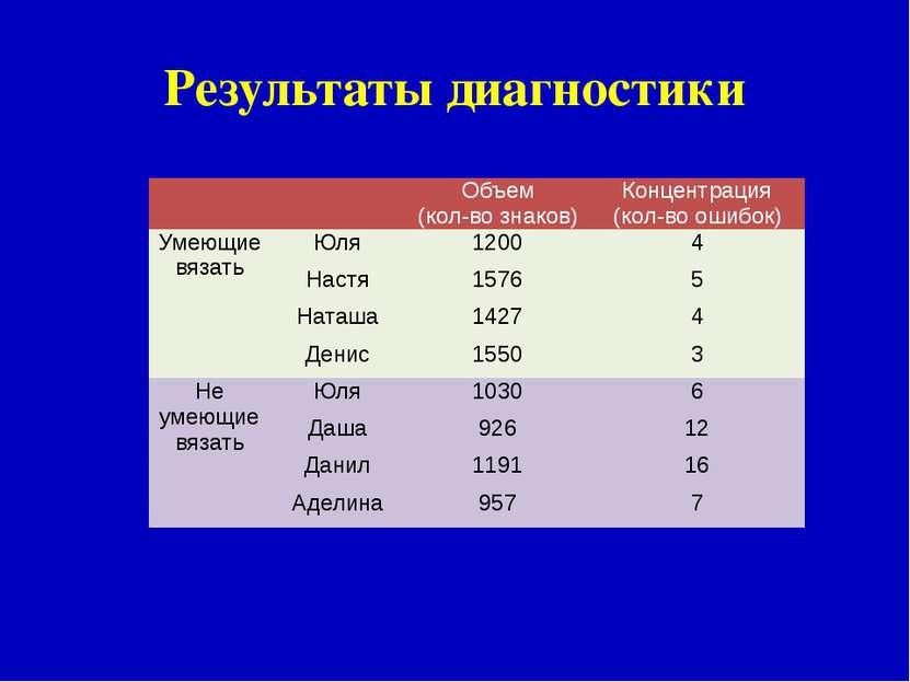Результаты диагностики Объем (кол-во знаков) Концентрация (кол-во ошибок) Уме...