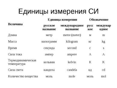 Единицы измерения СИ Величина Единица измерения Обозначение русское название ...