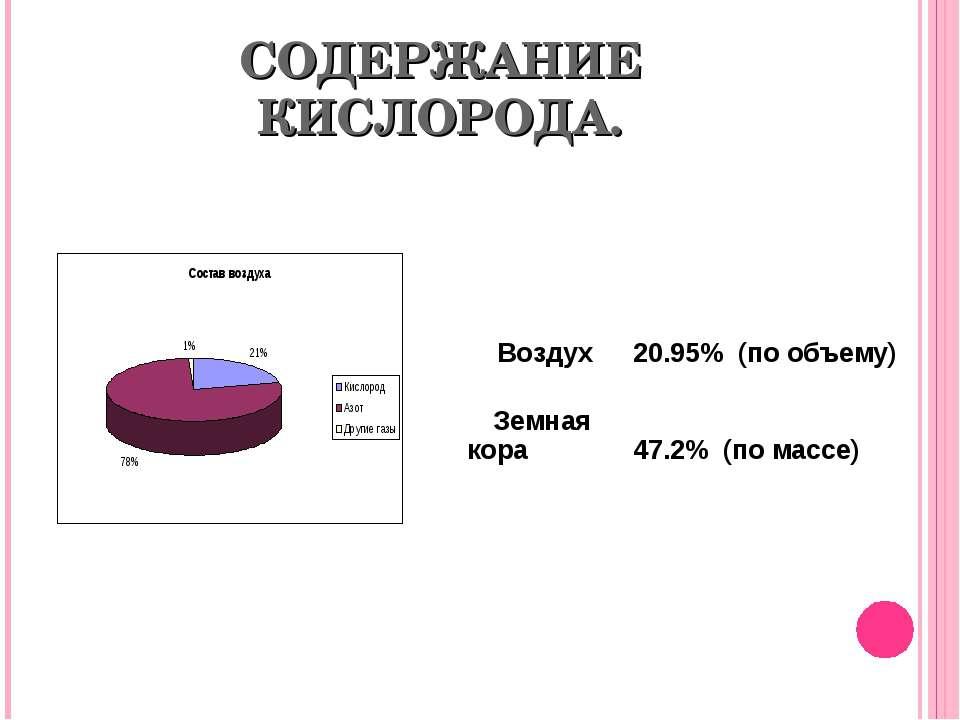 СОДЕРЖАНИЕ КИСЛОРОДА. Воздух 20.95% (по объему) Земная кора 47.2% (по массе)