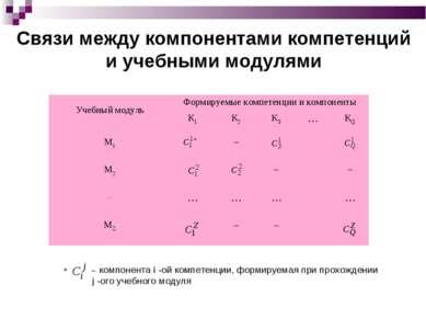 Связи между компонентами компетенций и учебными модулями Учебный модуль Форми...