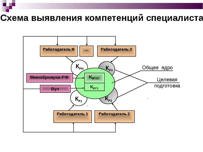 Схема выявления компетенций специалиста