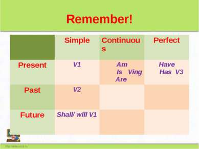 Remember! Simple Continuous Perfect Present V1 Am IsVing Are Have Has V3 Past...