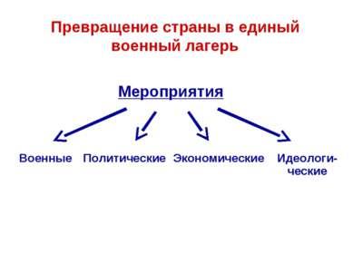 Превращение страны в единый военный лагерь Мероприятия Военные Политические Э...
