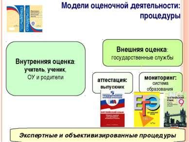 Модели оценочной деятельности: процедуры Внутренняя оценка: учитель, ученик, ...