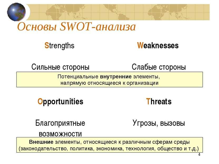 * Основы SWOT-анализа Потенциальные внутренние элементы, напрямую относящиеся...
