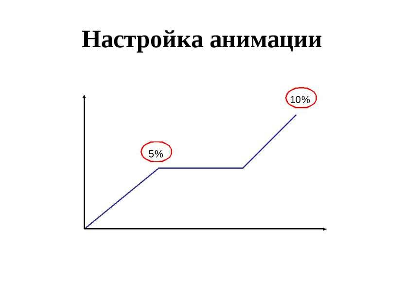 Настройка анимации 5% 10%
