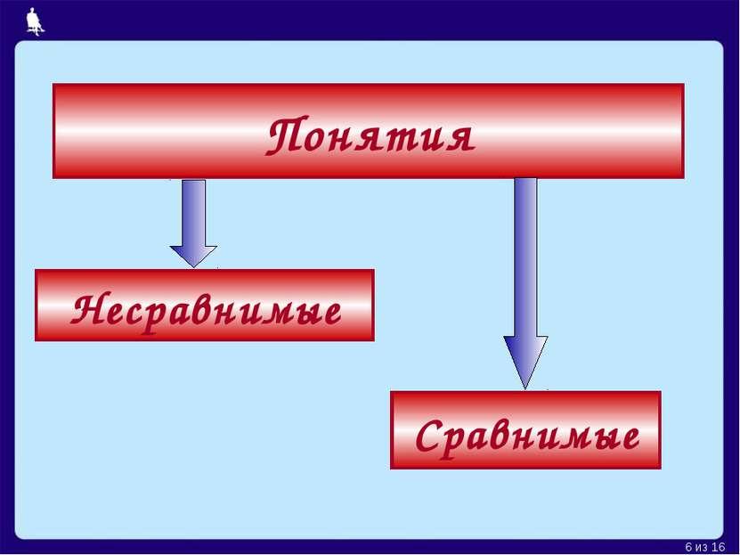 Понятия Сравнимые Несравнимые Москва, 2006 г. * из 16