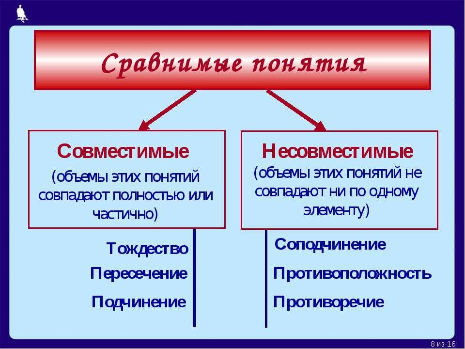 Сравнимые понятия Совместимые (объемы этих понятий совпадают полностью или ча...