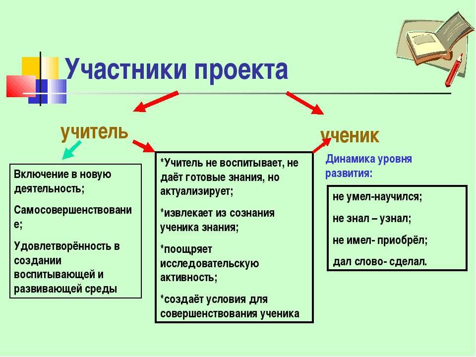 Участники проекта учитель ученик Динамика уровня развития: не умел-научился; ...