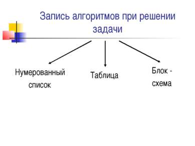 Запись алгоритмов при решении задачи Нумерованный список Блок - схема Таблица