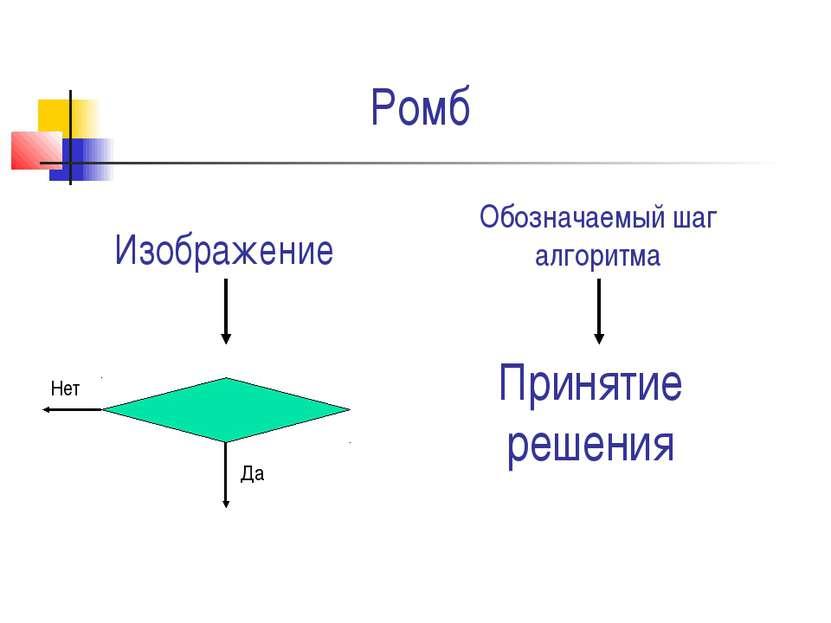 Ромб Принятие решения Изображение Обозначаемый шаг алгоритма Да Нет