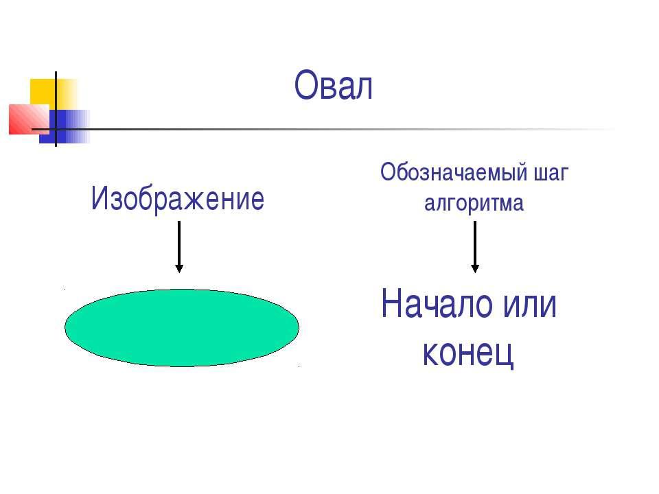 Овал Начало или конец Изображение Обозначаемый шаг алгоритма