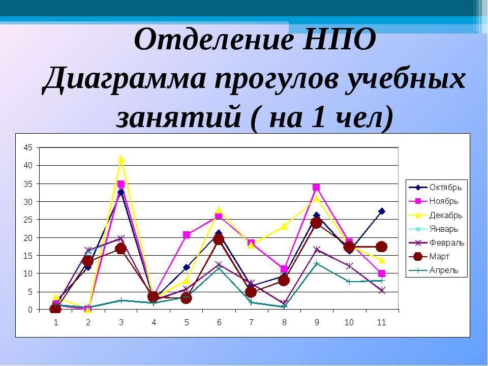 Отделение НПО Диаграмма прогулов учебных занятий ( на 1 чел)