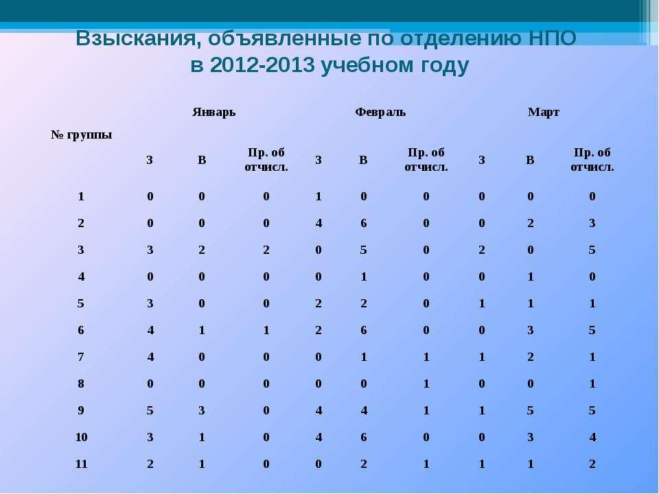 Взыскания, объявленные по отделению НПО в 2012-2013 учебном году