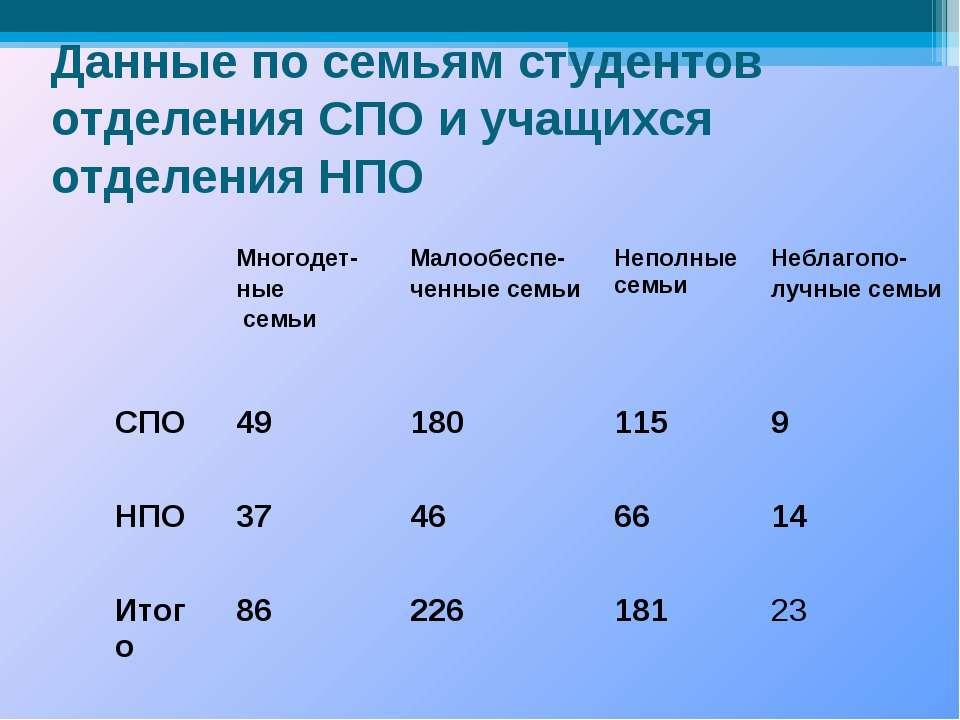 Данные по семьям студентов отделения СПО и учащихся отделения НПО Многодет- н...