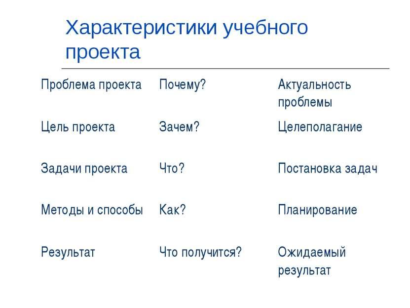 Характеристики учебного проекта Проблема проекта Почему? Актуальность проблем...