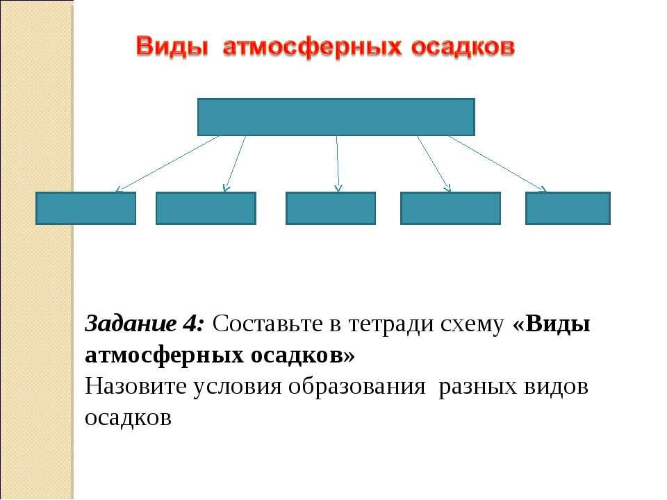 Задание 4: Составьте в тетради схему «Виды атмосферных осадков» Назовите усло...