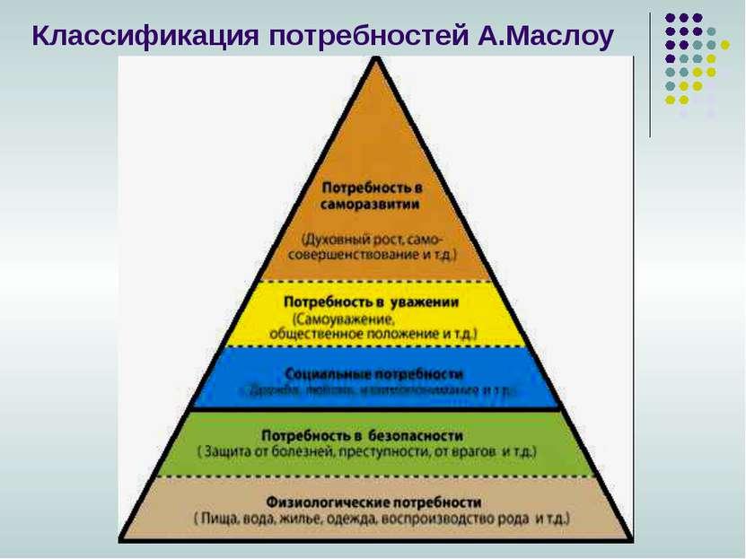 Классификация потребностей А.Маслоу