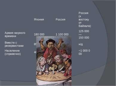 Япония Россия Россия (к востоку от Байкала) Армия мирного времени 180000 11...