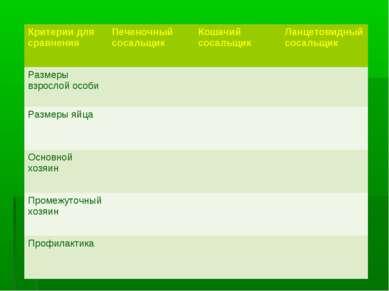 Критерии для сравнения Печеночный сосальщик Кошачий сосальщик Ланцетовидный с...