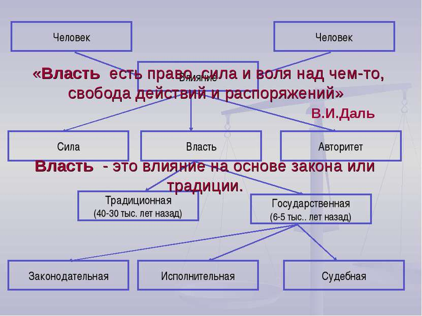 Человек Влияние Человек Сила Власть Авторитет Традиционная (40-30 тыс. лет на...