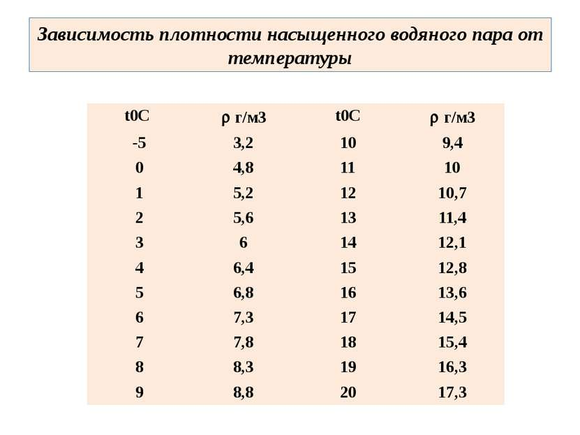 Зависимость плотности насыщенного водяного пара от температуры t0С г/м3 t0С г...