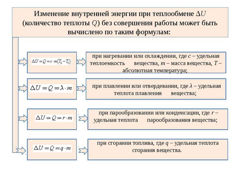 Изменение внутренней энергии при теплообмене ΔU (количество теплоты Q) без со...