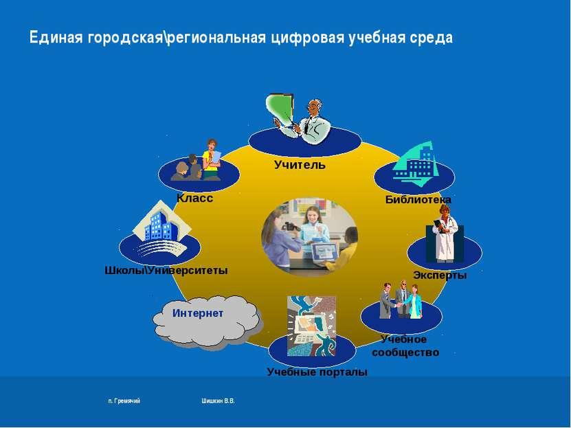 п. Гремячий Шишкин В.В. Единая городская\региональная цифровая учебная среда ...