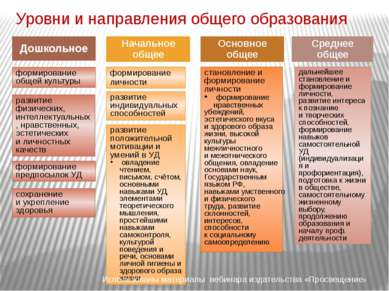 Уровни и направления общего образования Дошкольное Начальное общее Основное о...