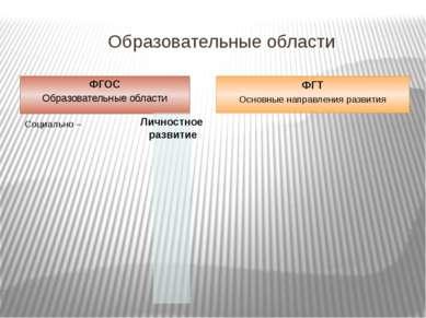 Образовательные области ФГОС Образовательные области ФГТ Основные направления...