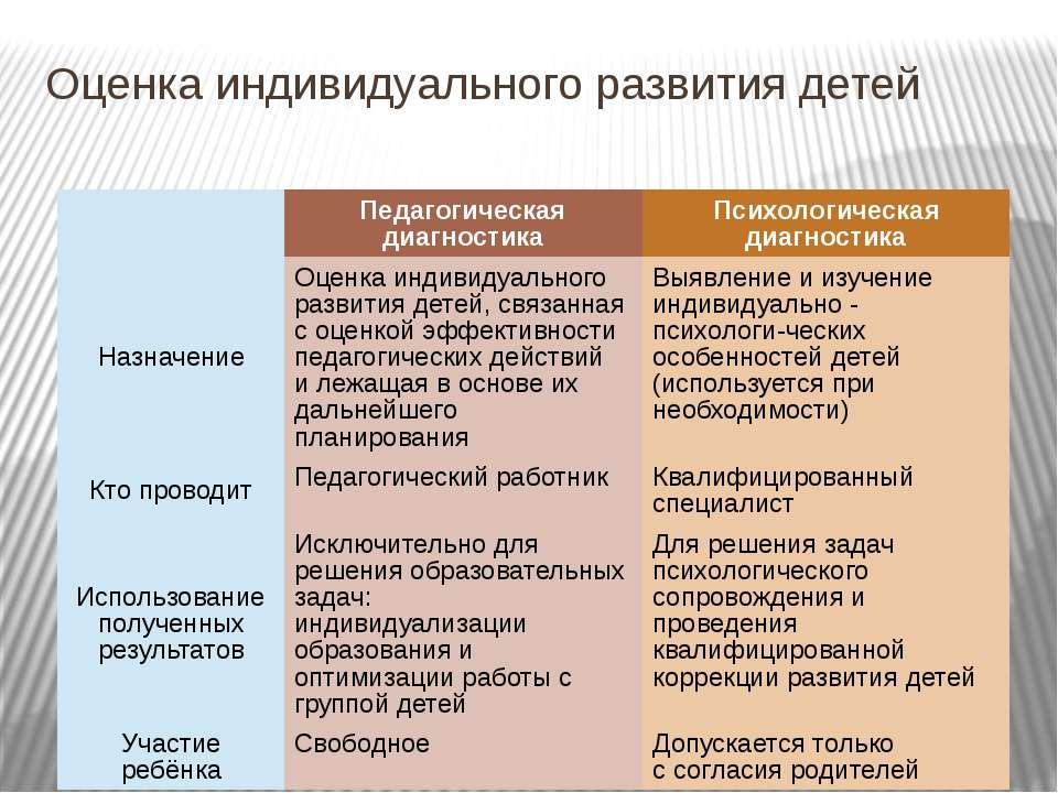 Оценка индивидуального развития детей Педагогическая диагностика Психологичес...