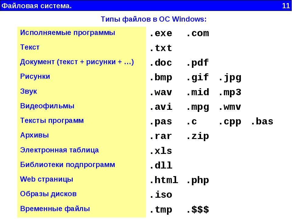 Файловая система. 11 Типы файлов в ОС Windows: Исполняемые программы .exe .co...