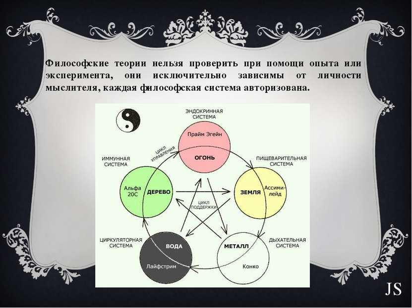 Философские теории нельзя проверить при помощи опыта или эксперимента, они ис...