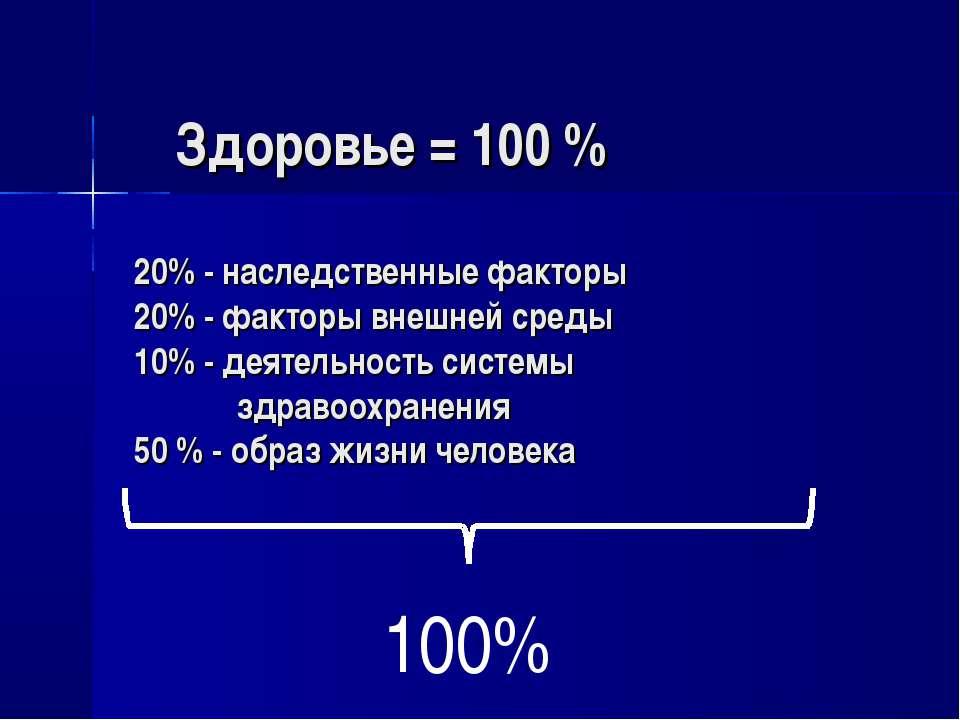 Здоровье = 100 % 20% - наследственные факторы 20% - факторы внешней среды 10%...