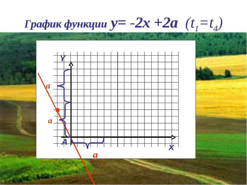 График функции y= -2x +2a (t1=t4) Y x A a a a