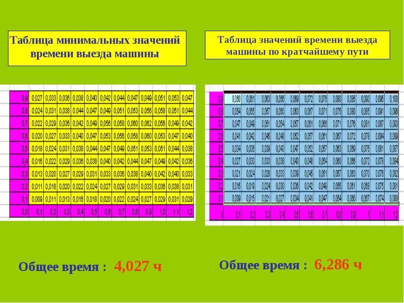 Таблица минимальных значений времени выезда машины Таблица значений времени в...