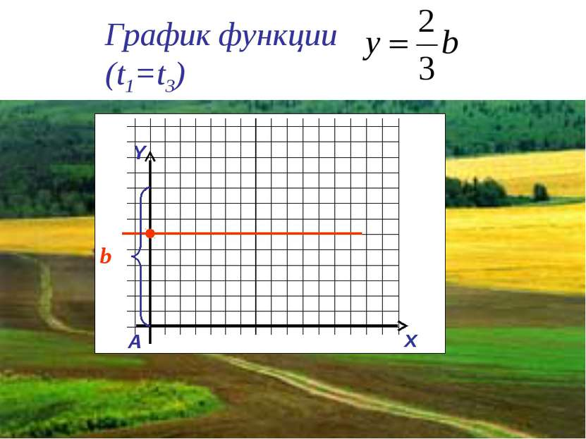 График функции (t1=t3) Y x A b