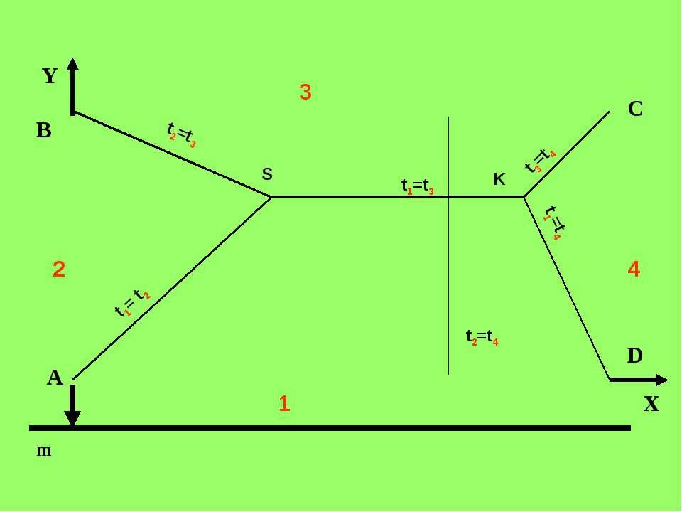 Y А В C D m 2 1 3 4 X t1= t2 t1=t3 t1=t4 t2=t3 t3=t4 t2=t4 S K