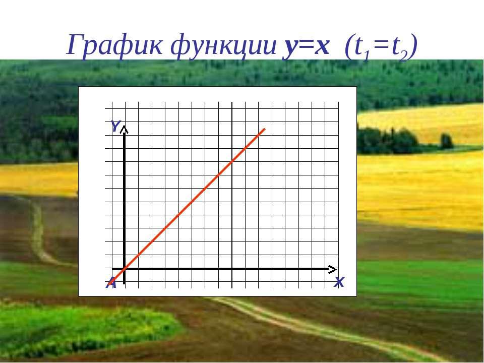 График функции y=x (t1=t2) Y x A