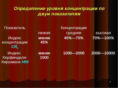 Определение уровня концентрации по двум показателям * Показатель Концентрация...