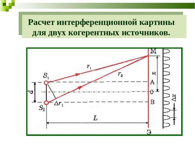 Расчет интерференционной картины для двух когерентных источников.