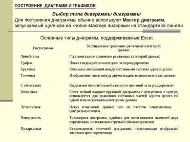 ПОСТРОЕНИЕ ДИАГРАММ И ГРАФИКОВ Выбор типа диаграммы диаграммы Для построения ...