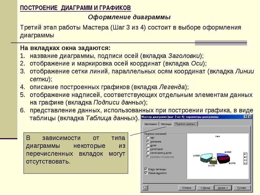 ПОСТРОЕНИЕ ДИАГРАММ И ГРАФИКОВ Оформление диаграммы Третий этап работы Мастер...
