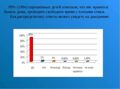 89% (198ч) опрошенных детей ответили, что им нравится бывать дома, проводить ...