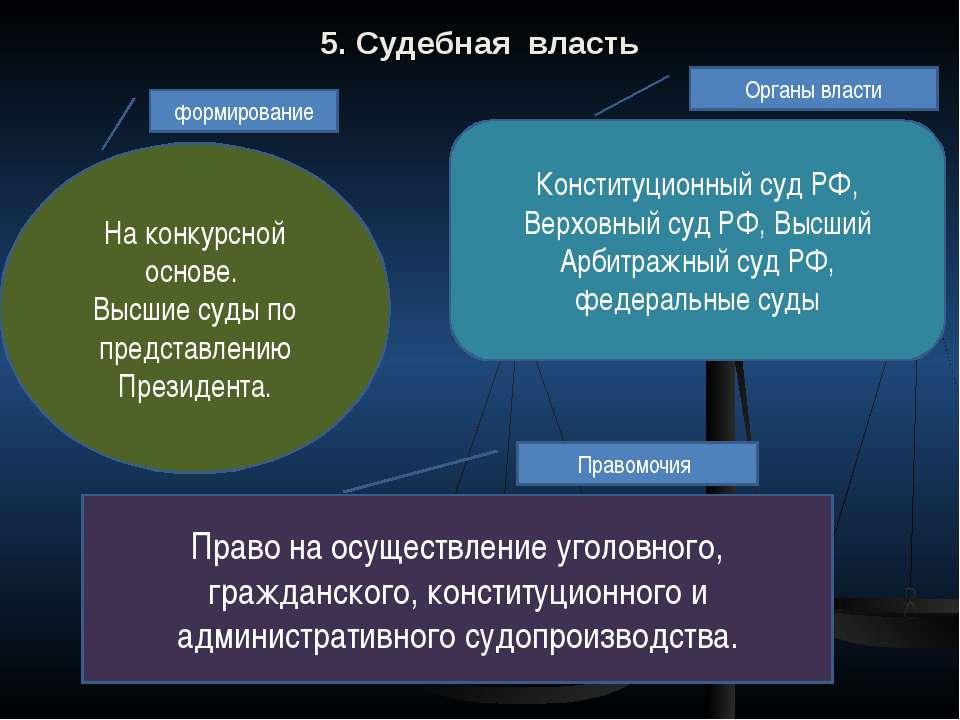 5. Судебная власть На конкурсной основе. Высшие суды по представлению Президе...