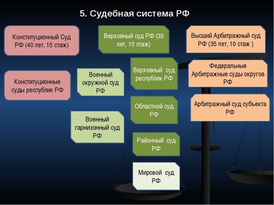 5. Судебная система РФ Конституционный Суд РФ (40 лет, 15 стаж) Верховный суд...