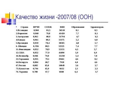 Качество жизни -2007/08 (ООН) Страна ИРЧП СОПЖ ВВП Образование Здравоохран. 1...