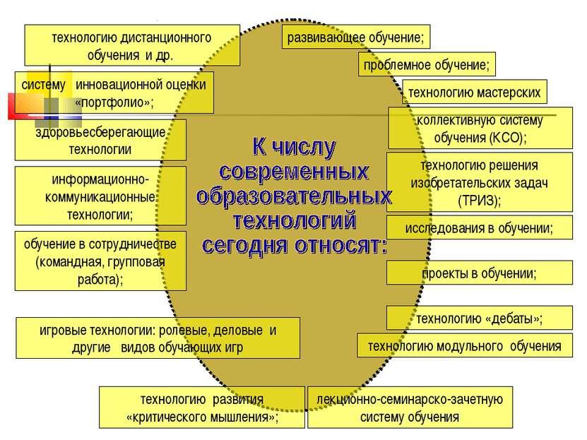 развивающее обучение; проблемное обучение; технологию мастерских коллективную...
