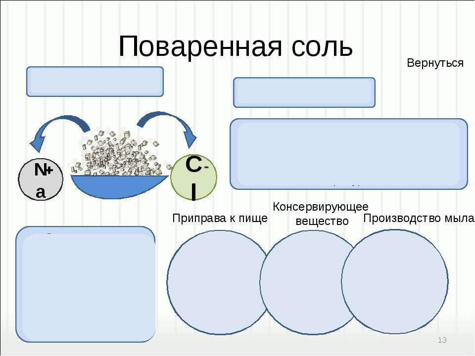 Приправа к пище Консервирующее вещество Производство мыла Соленая на вкус. Хо...